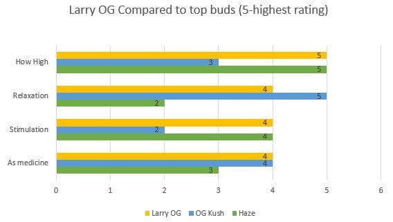 Larry OG effects