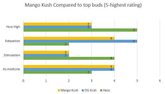 Mango Kush effects