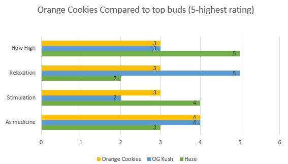 Orange Cookies effects