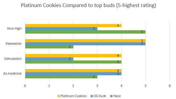Platinum Cookies effects