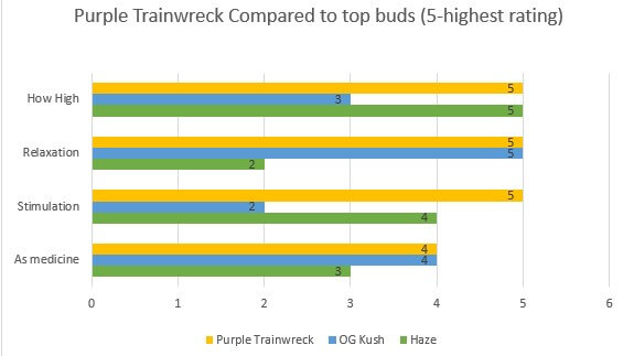 Purple Trainwreck effects