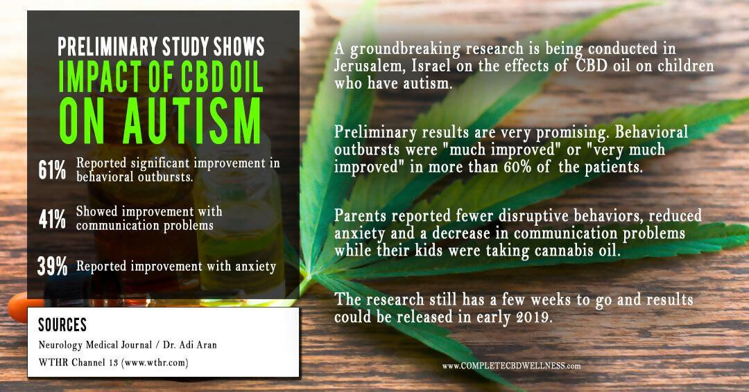 CBD Oil for Autism - NCSM