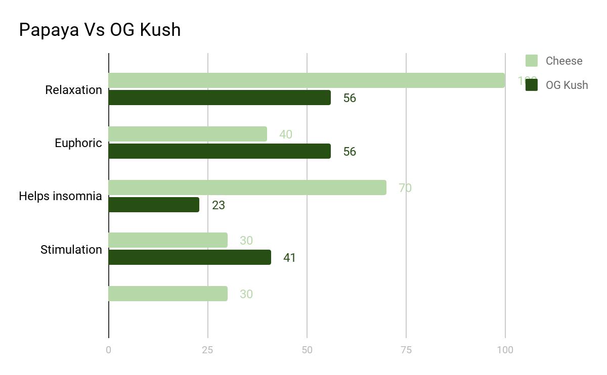 Marijuana Papaya effects